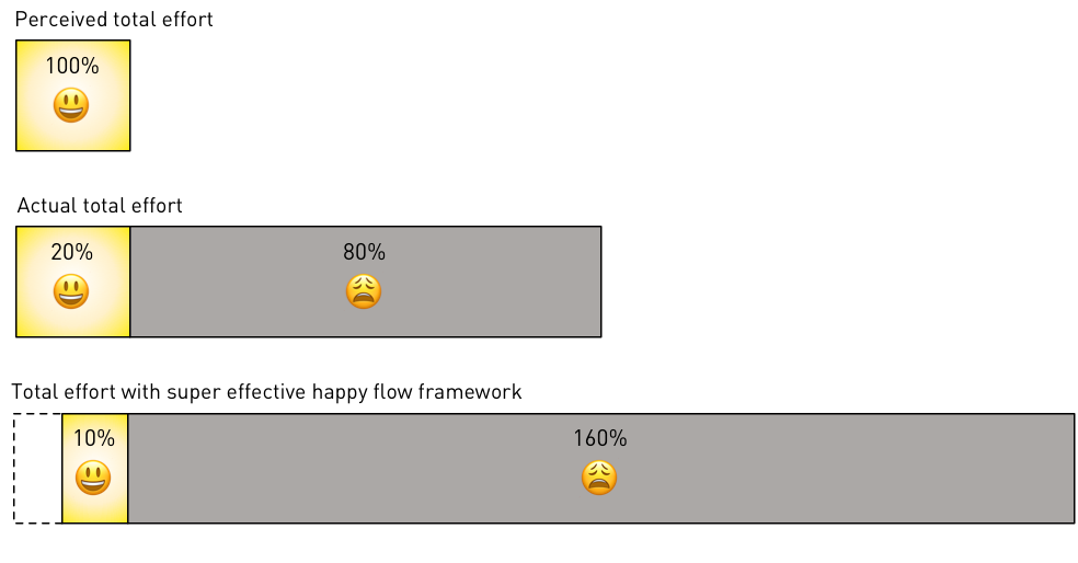 Figure 1: Happy flow overfocus. Initially, the project appears to go twice as fast with the new framework.