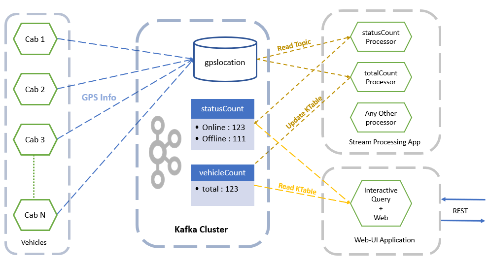 Real time processing with kafka