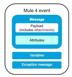 Mule 4 Message, Events, and Variables - DZone Integration