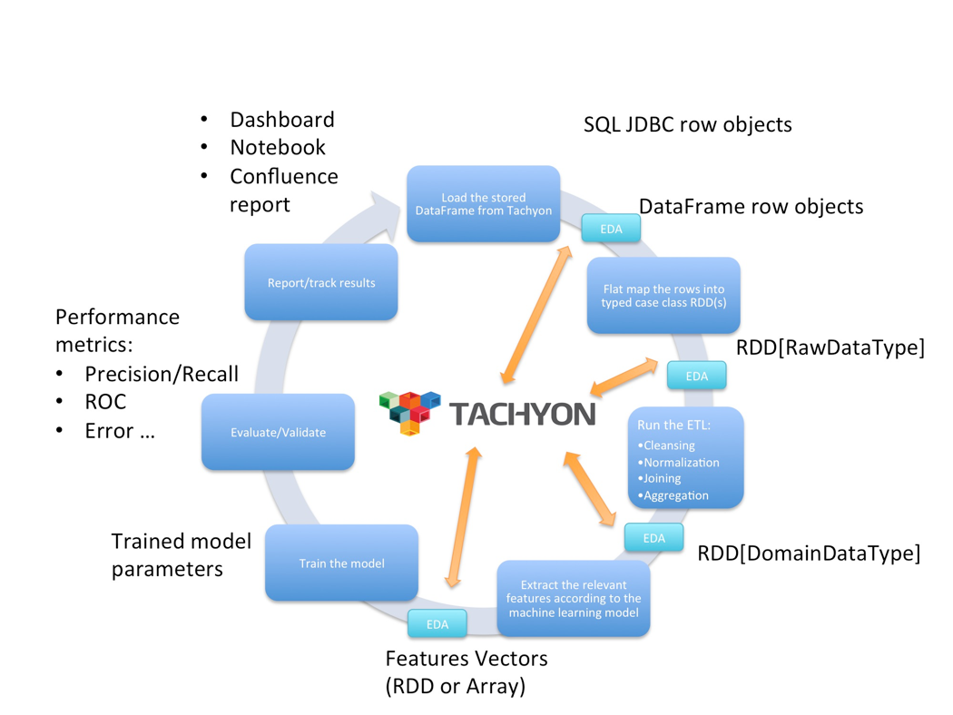 Making the Impossible Possible with Tachyon: Accelerate Spark Jobs