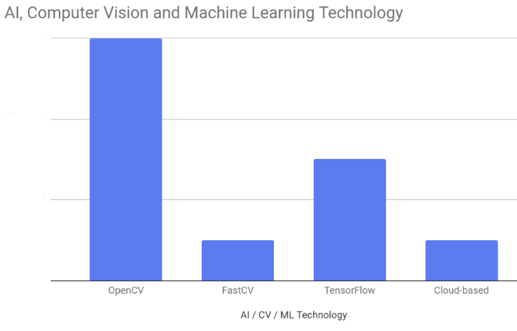 When to Use OpenCV and Tensorflow Locally Versus in the