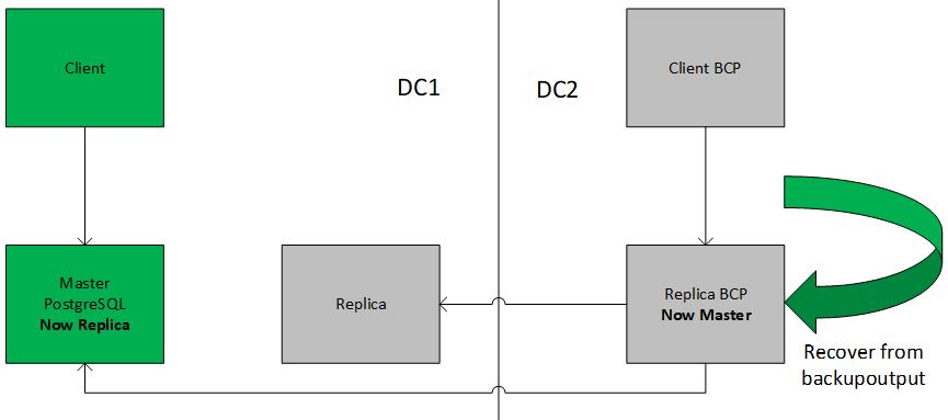 PostgreSQL Backup and Recovery Automation - DZone Database