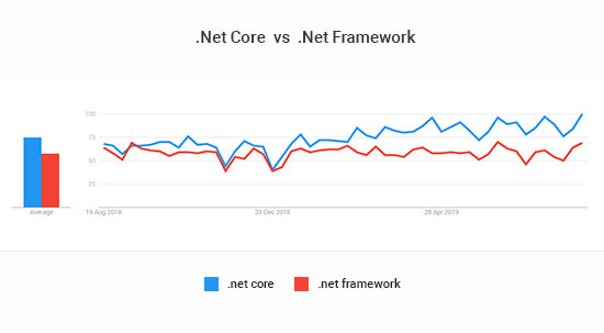 .NET Core continues to separate itself