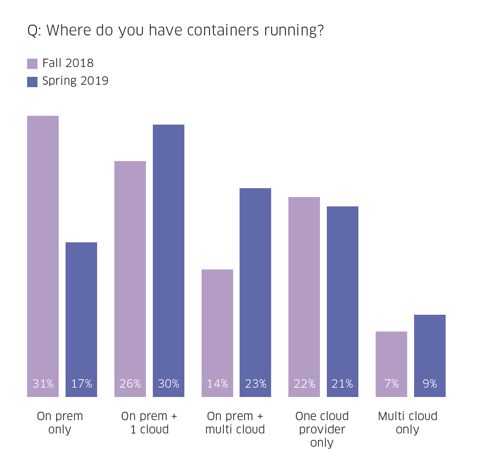 Prevalence of containers