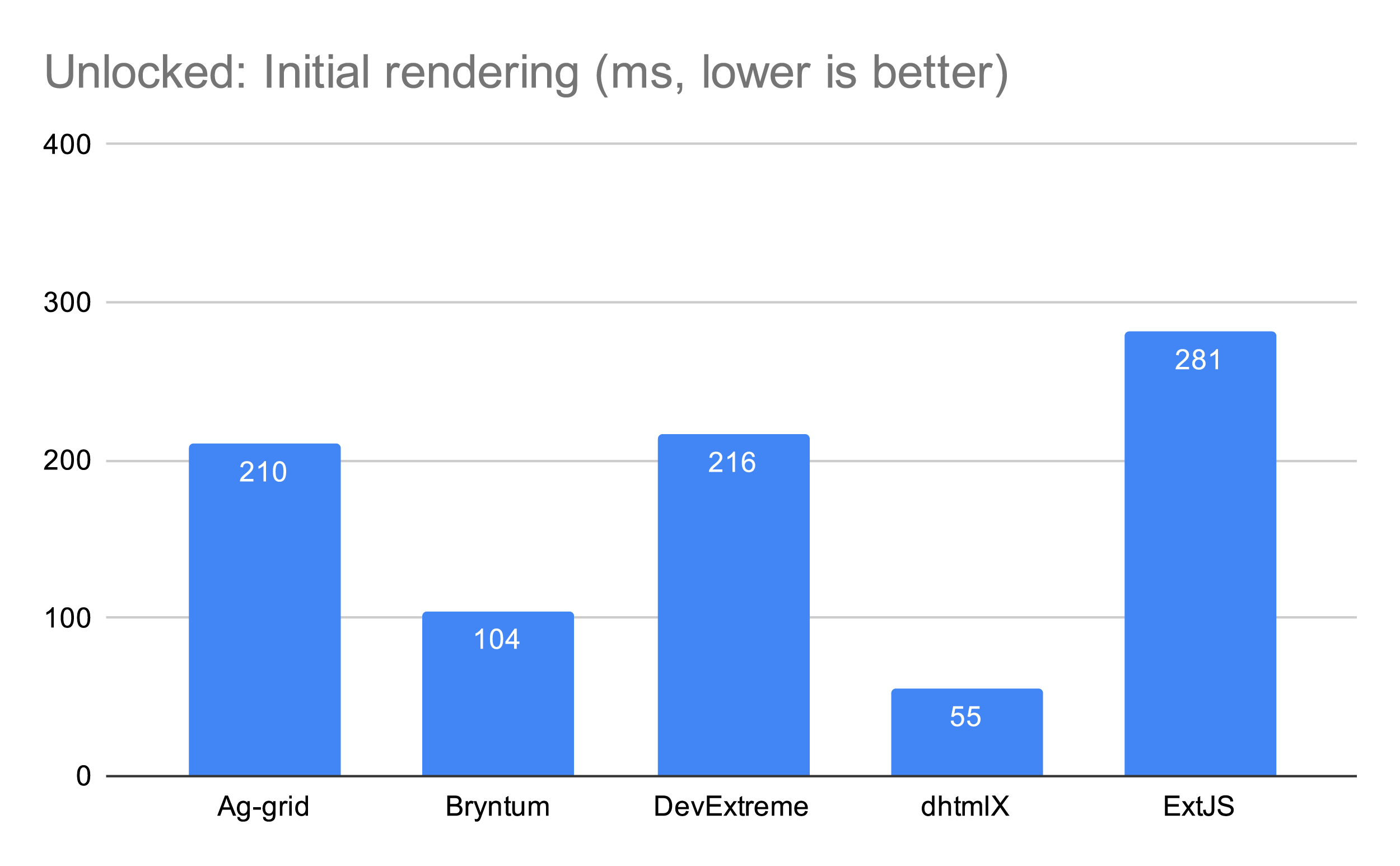 Five Fast JavaScript Data Grids — A Performance Review