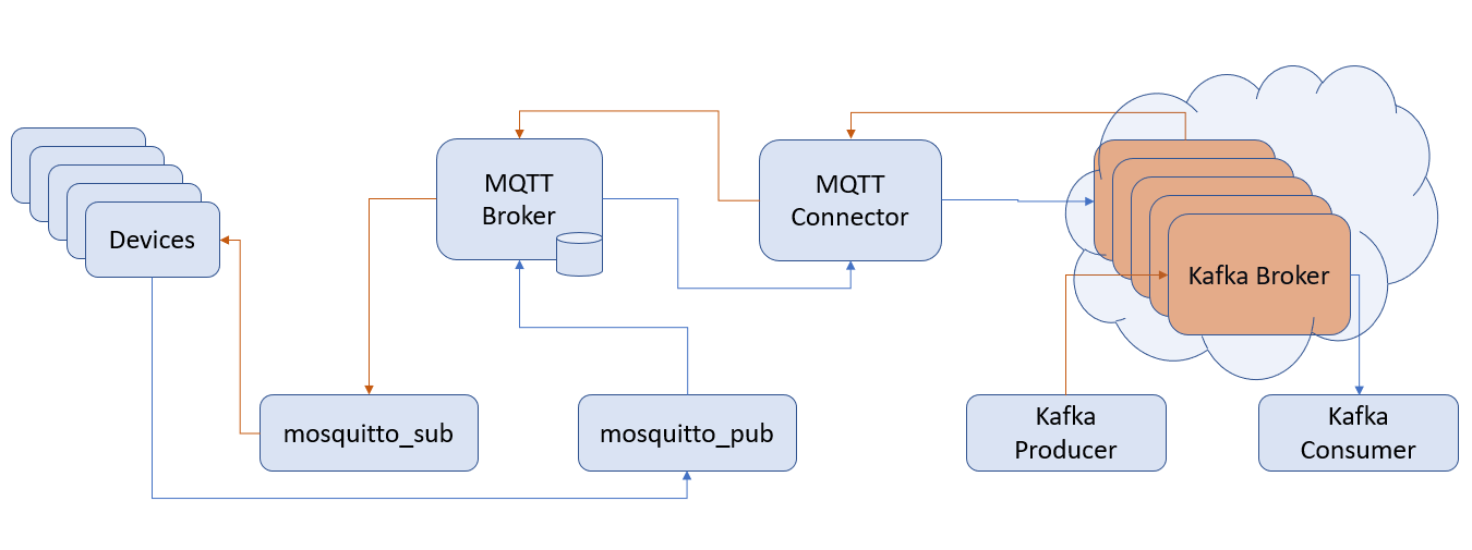 There and Back Again: Mqtt-Based Data Transfer With Kafka