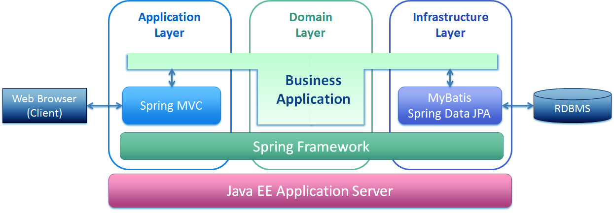 Spring Framework for Beginners - DZone Java