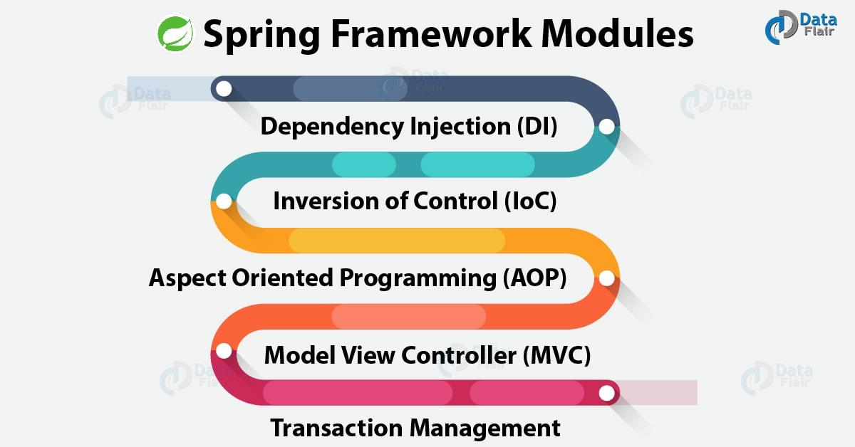 Spring Framework for Beginners - DZone Java