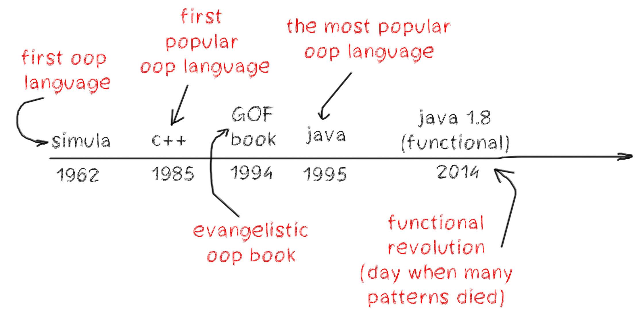 Programming before Java