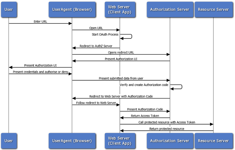 OAuth2.0 control flow