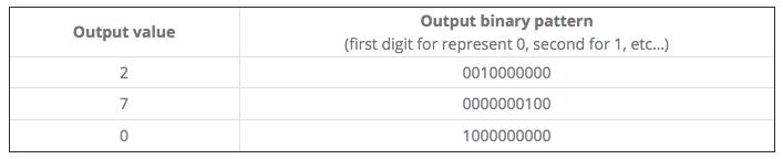 Output binary pattern