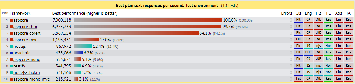 Performance benchmarks per framework