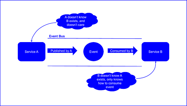 Services interacting via eventbus