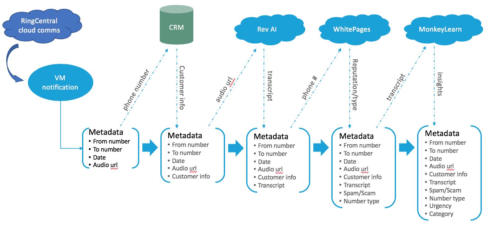 Voicemail Data Analysis