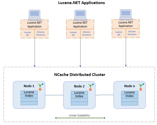 Figure 1: Distributed Lucene in .NET