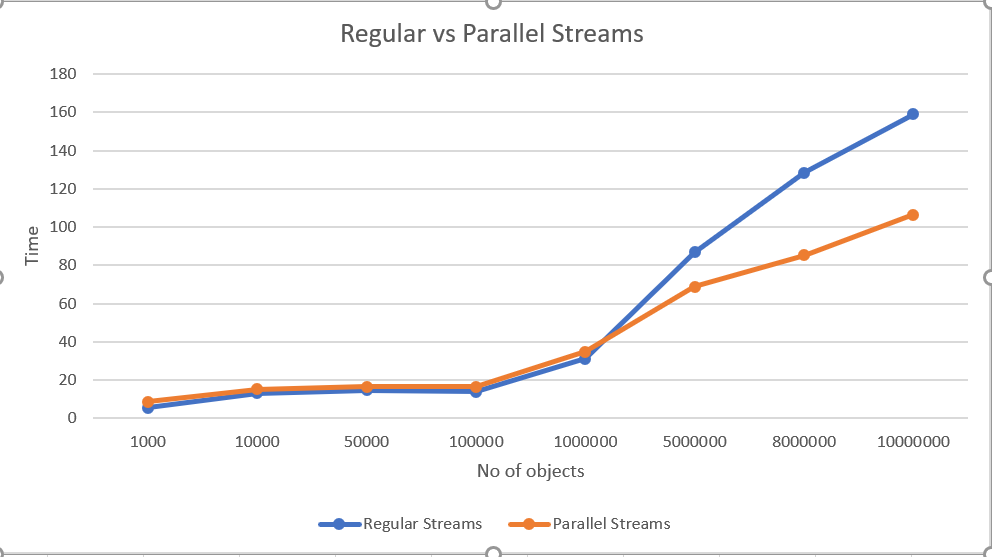 Regular V. Parallel Streams - time taken