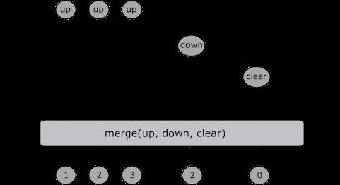 Reactive Programming in JavaScript With RxJS - DZone - Refcardz