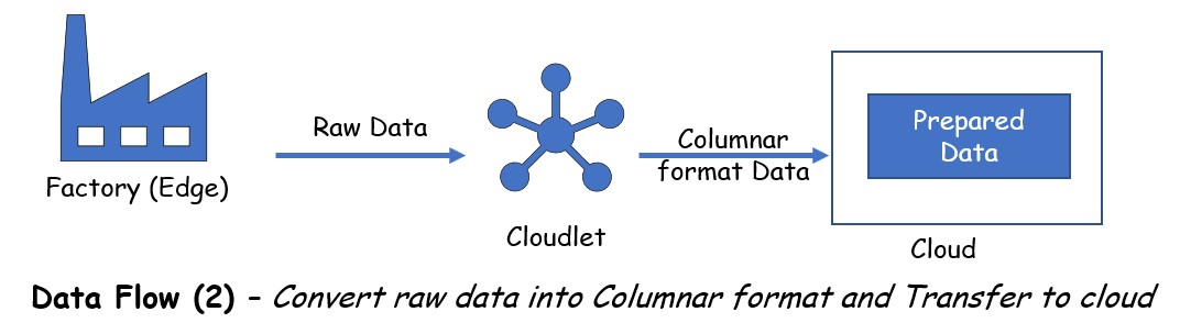 Converting data to columnar format