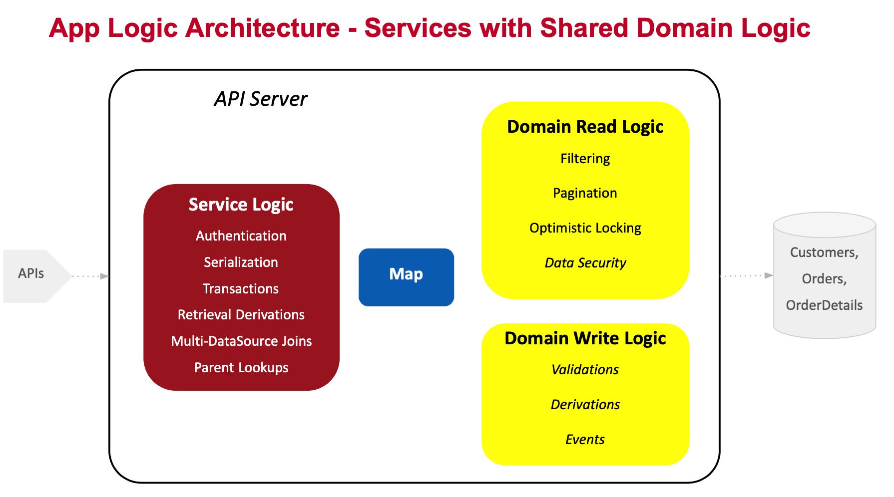 Architecting App Logic for Scalability, Reuse, and Agility