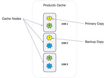 Apache Ignite: Partitioned Cache - DZone Big Data