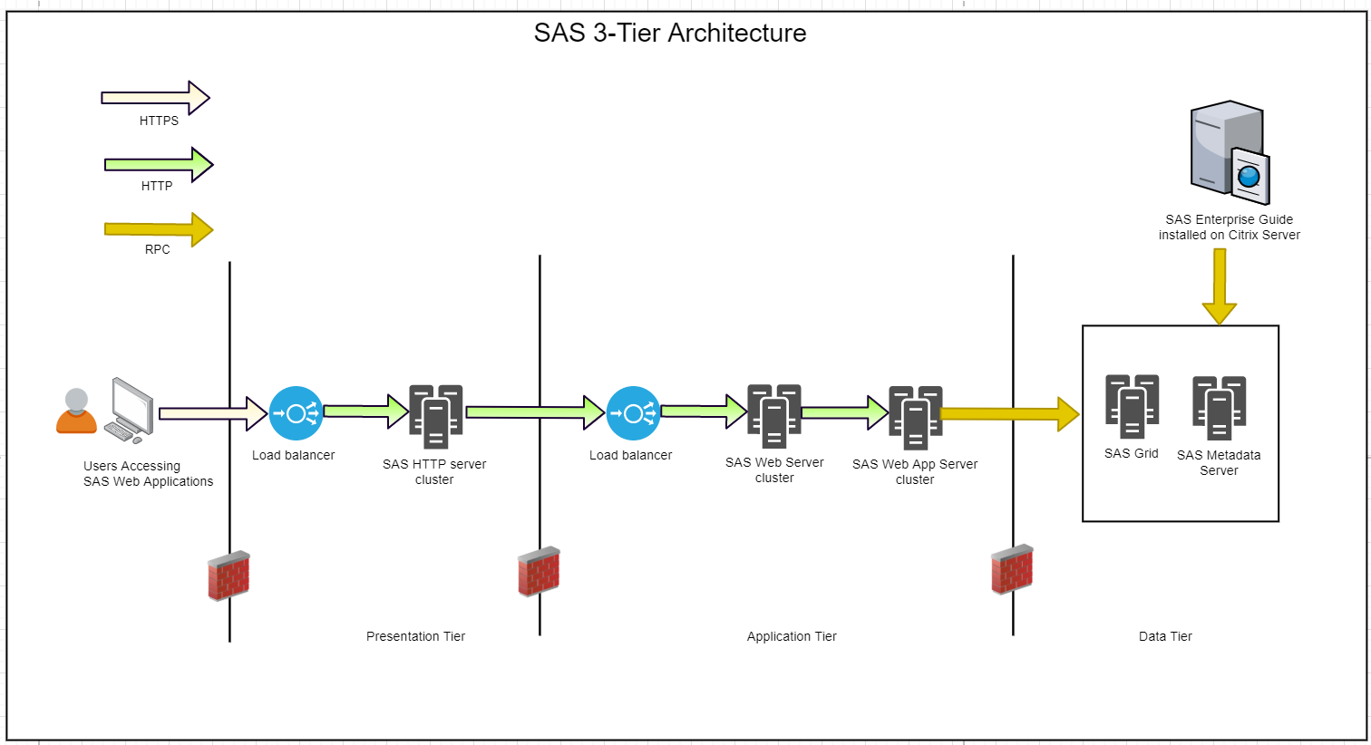 SAS 3-Tier Architecture