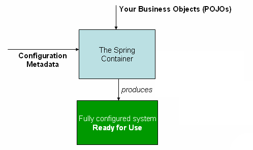 Photo of container on Spring documentation
