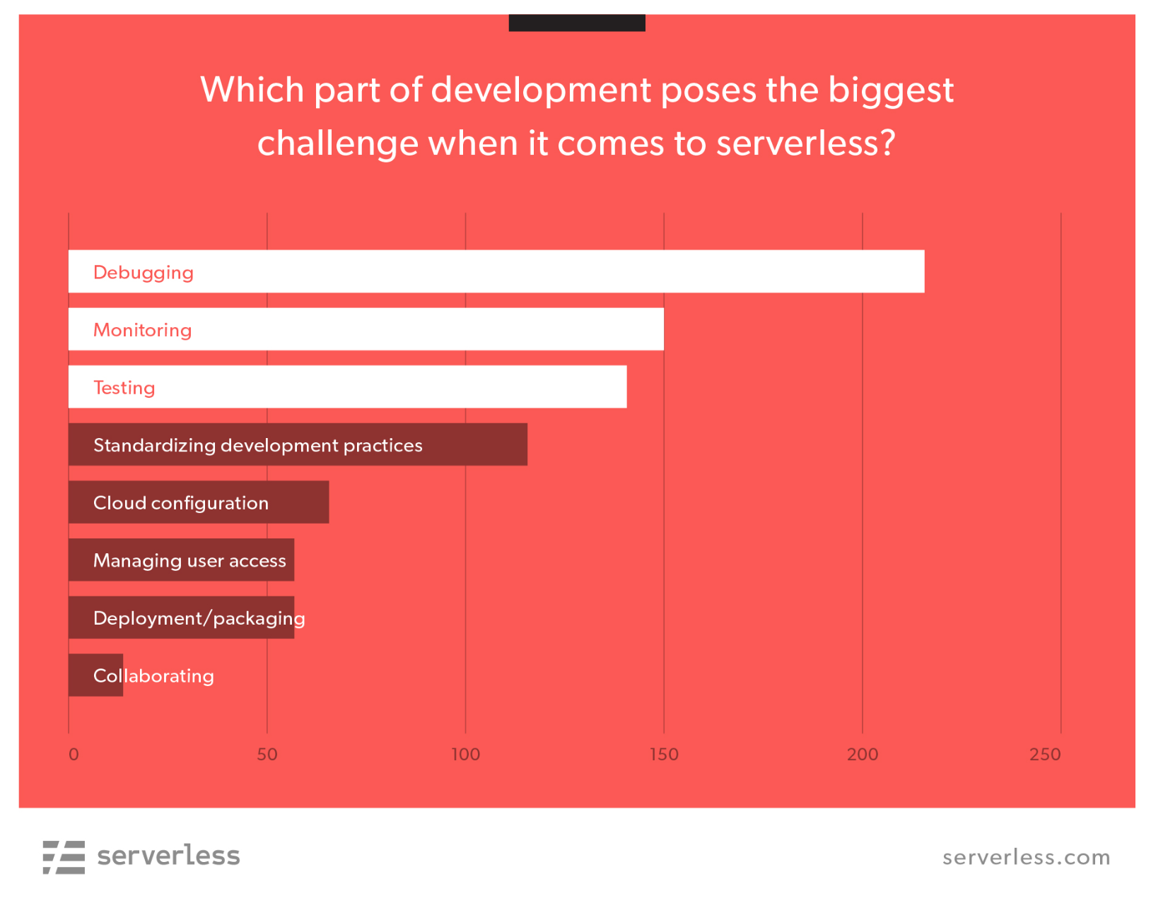 The biggest serverless challenges