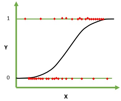 Logistic Regression Graph