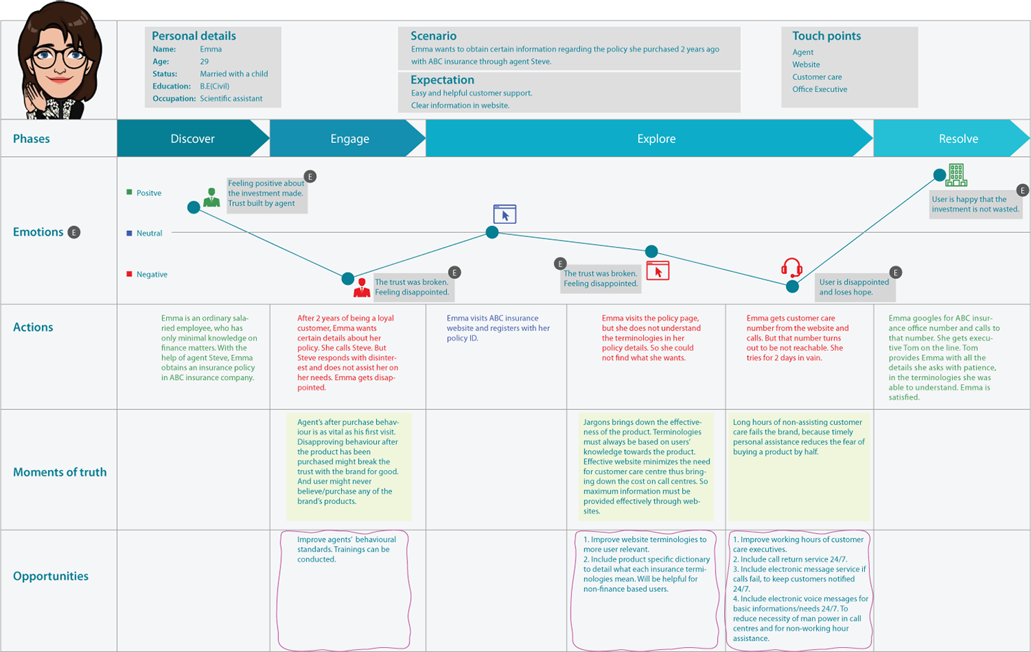 User Journey Map Example