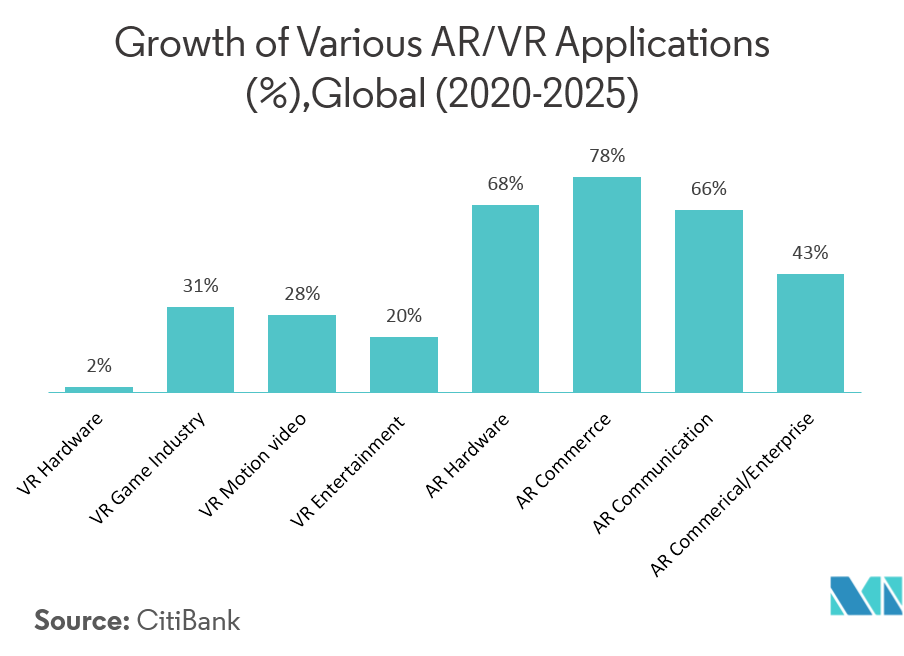 Growth of various AR/VR applications