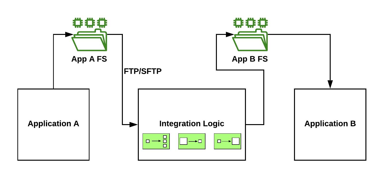 File-Based Integration: Spring