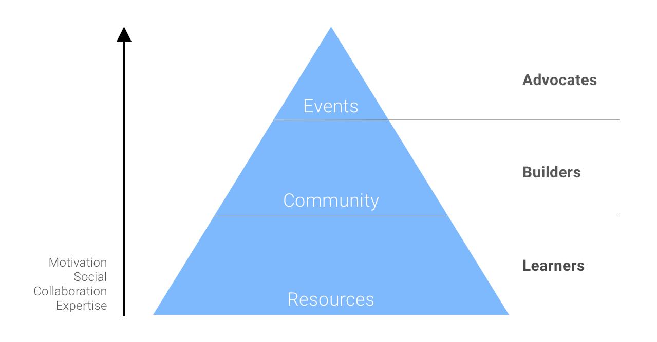 пирамида разработчиков