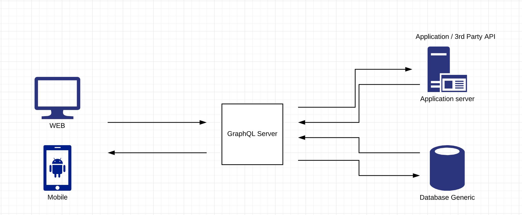 GraphQL With Spring Boot - DZone