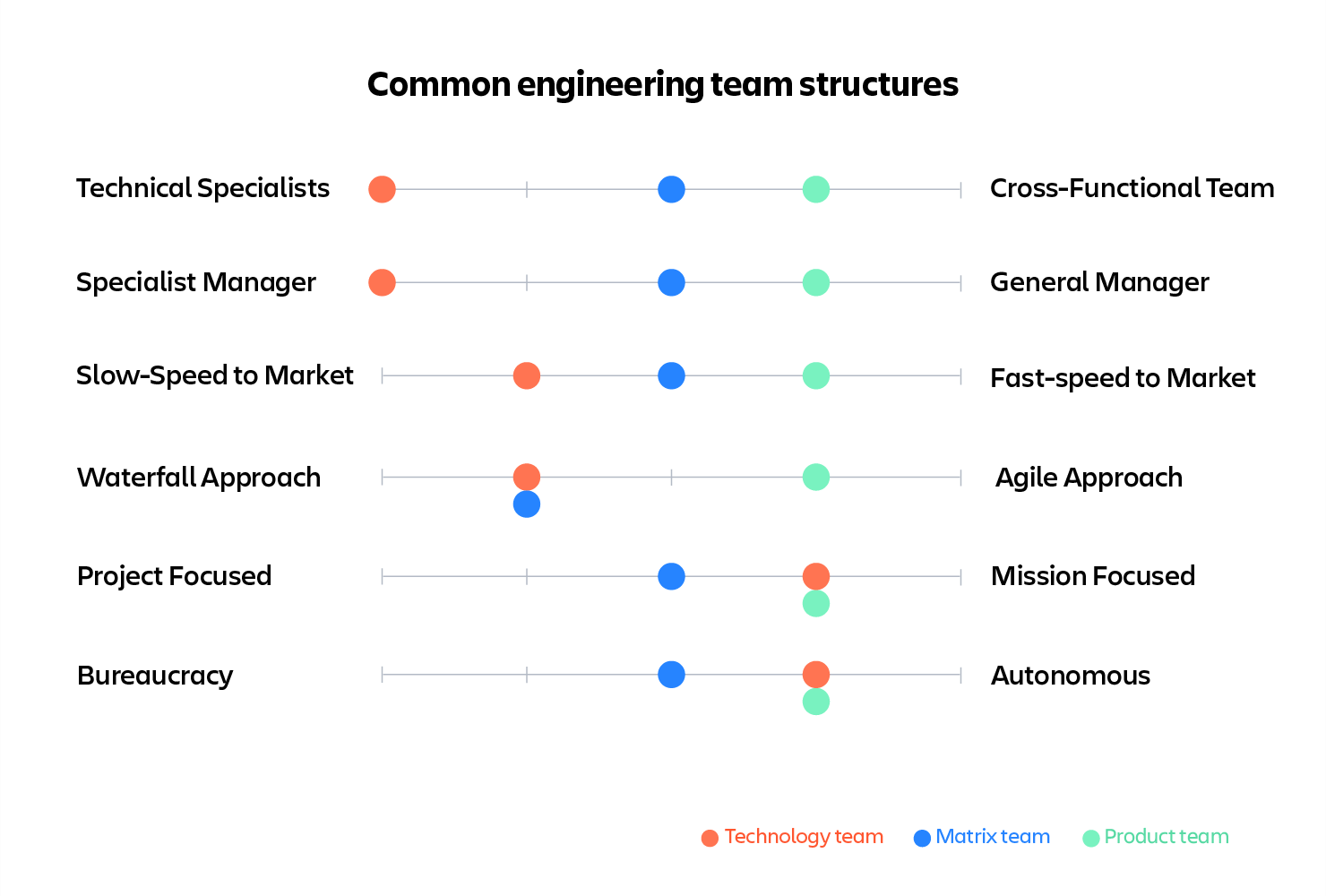 engineering team structures