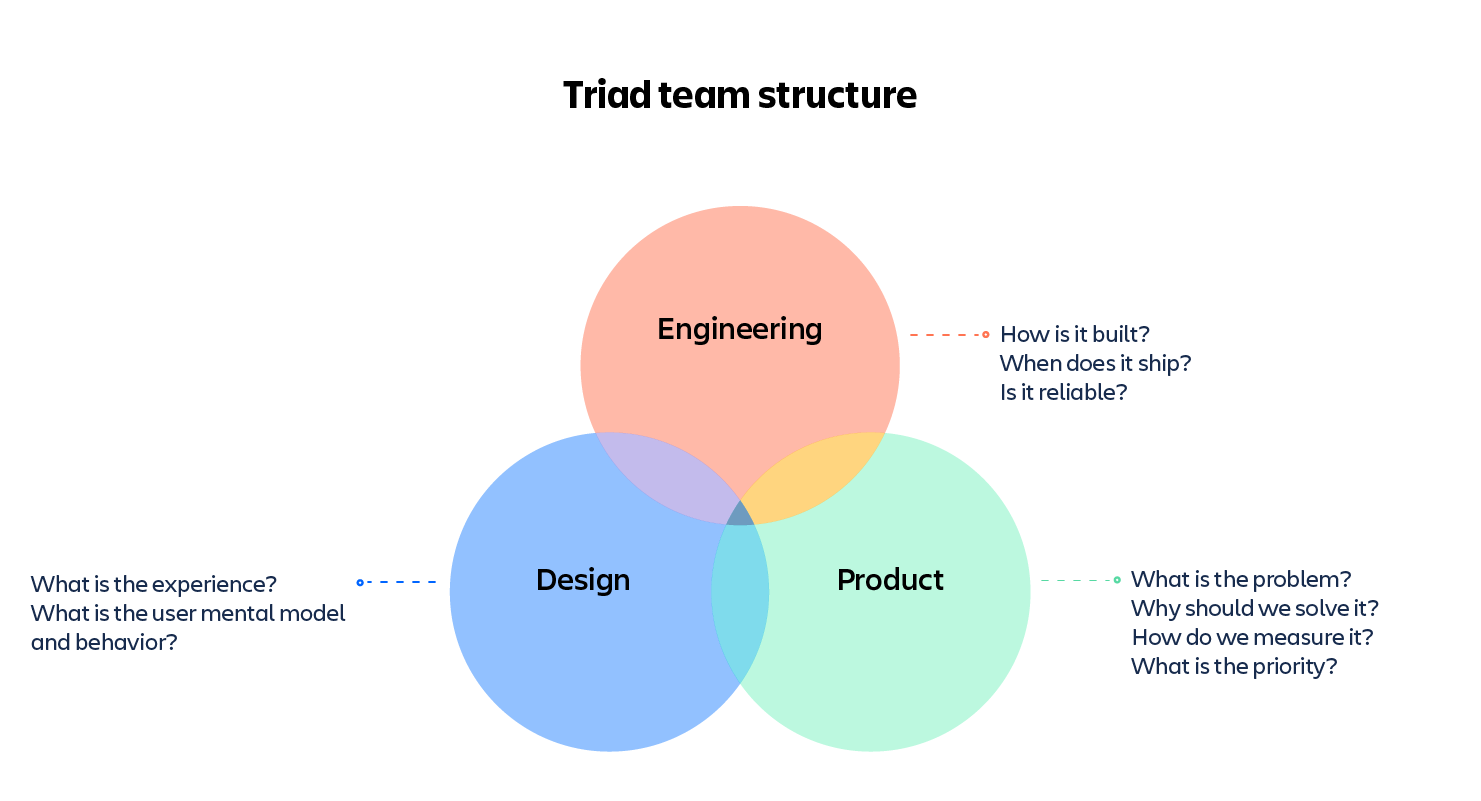 triad team structure