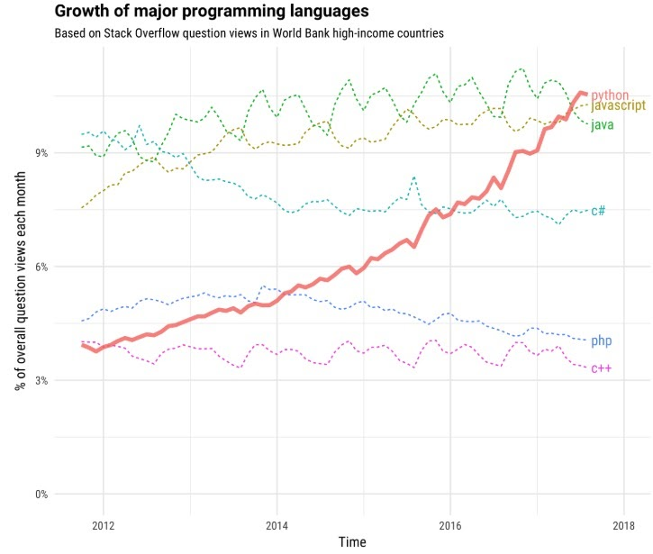 growth of programming languages