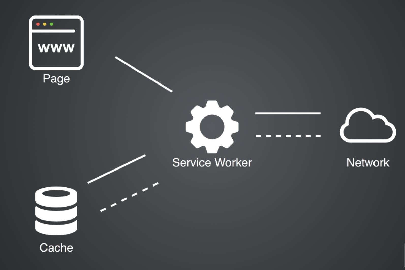 Service Worker workflow
