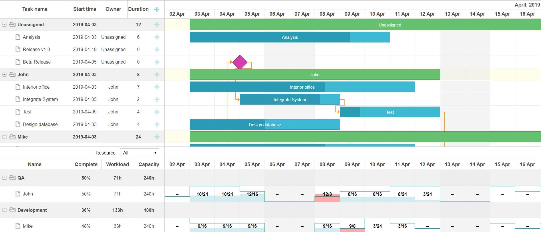 Top Gantt Chart Solutions For Angular Dzone Web Dev
