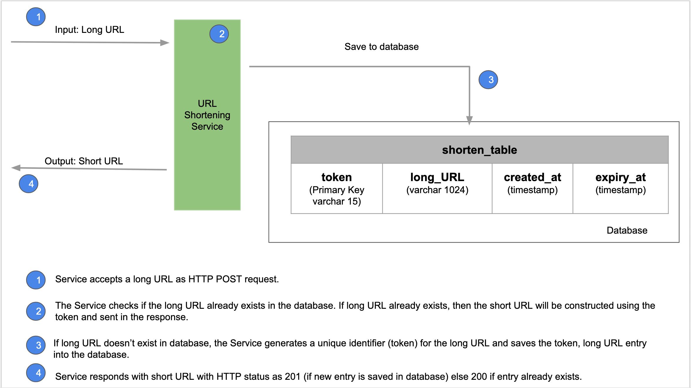 URL Generation Workflow