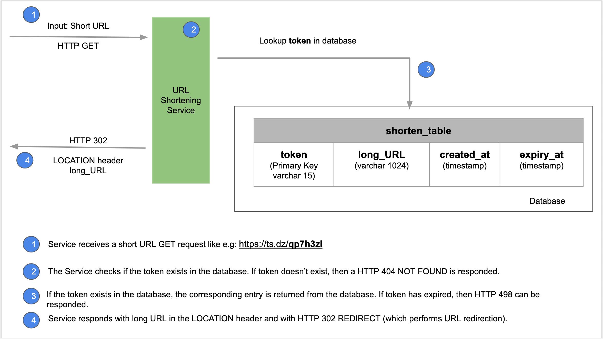 URL Redirection workflow