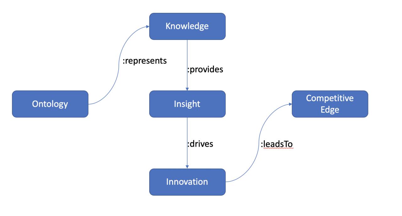 Ontology Graph