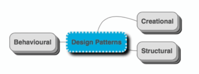 design patterns visual