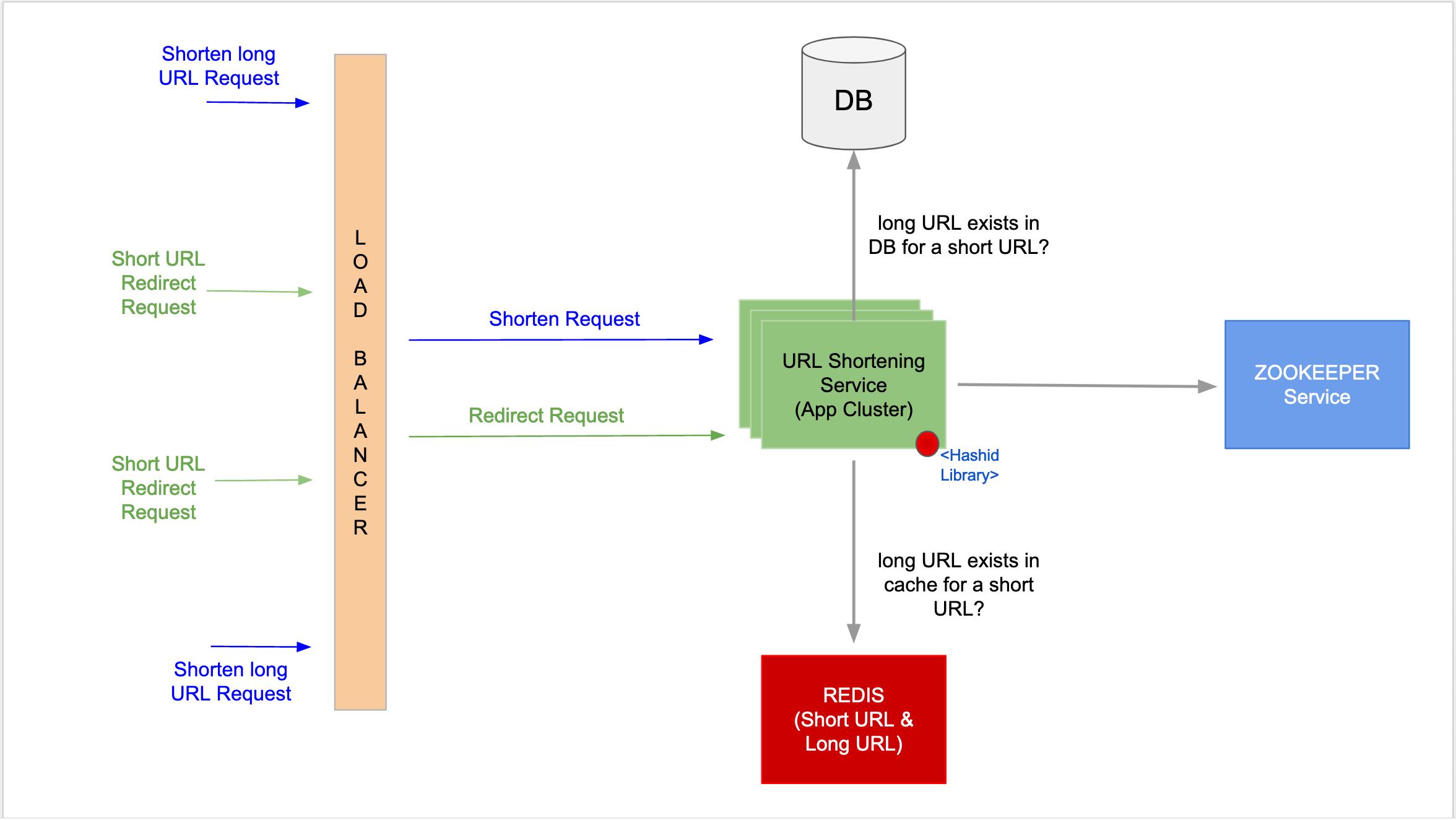 Final architectural diagram