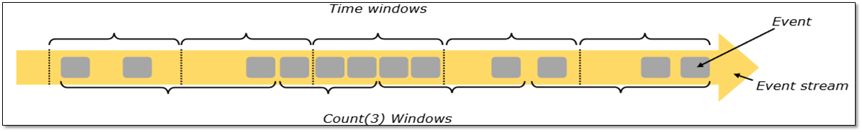 Fig-1 : An example of Window