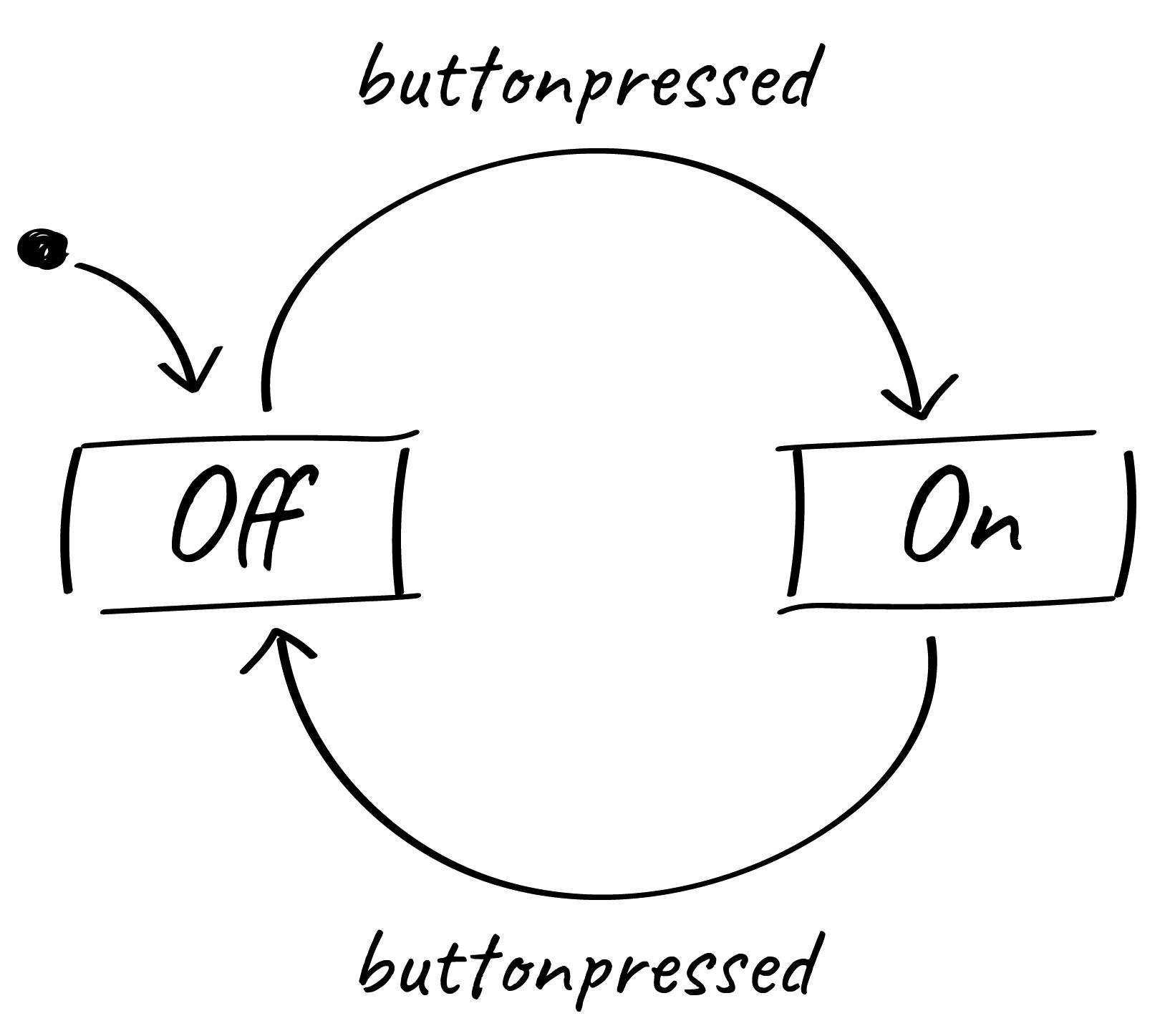 buttonpressed