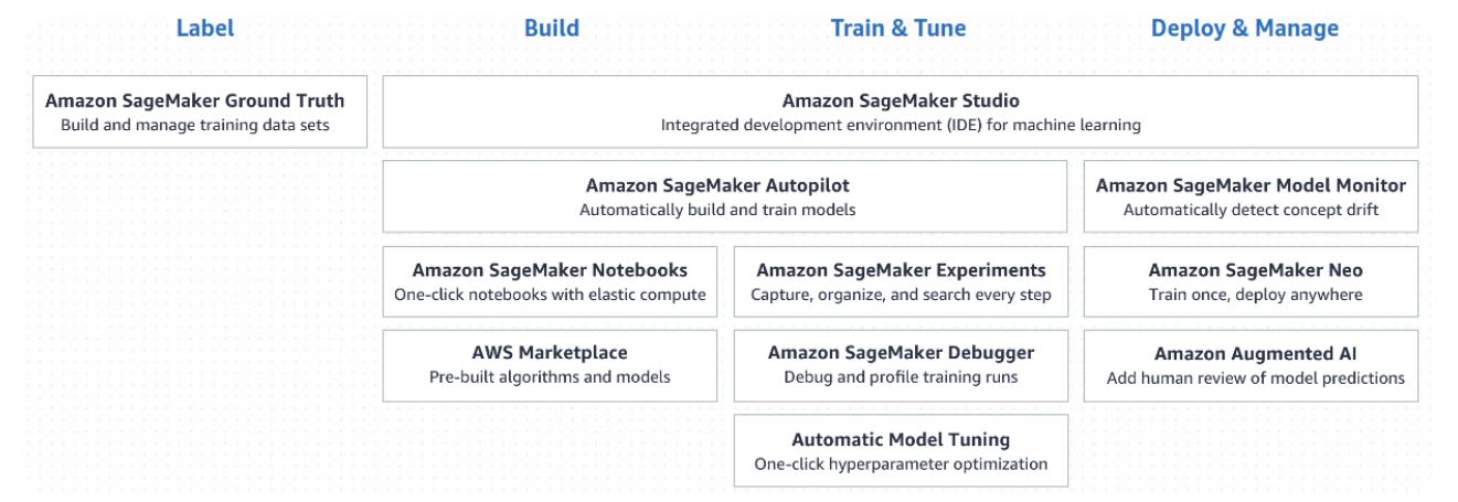Graph about Amazon Sagemaker