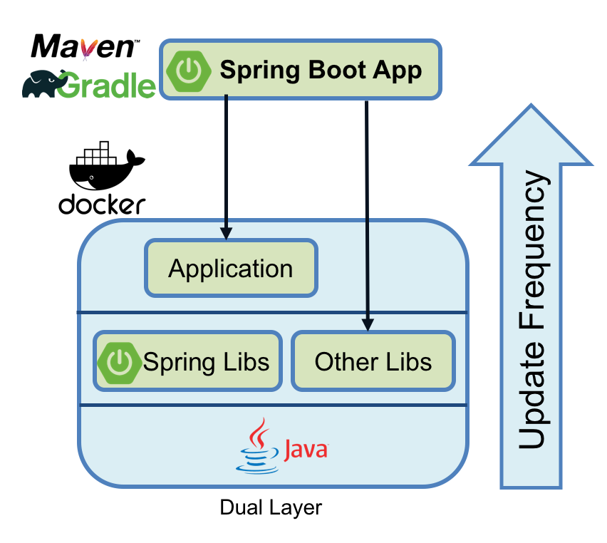 Java Spring boot dual layer