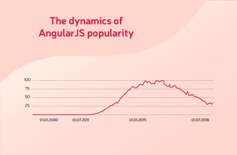 angularjs popularity