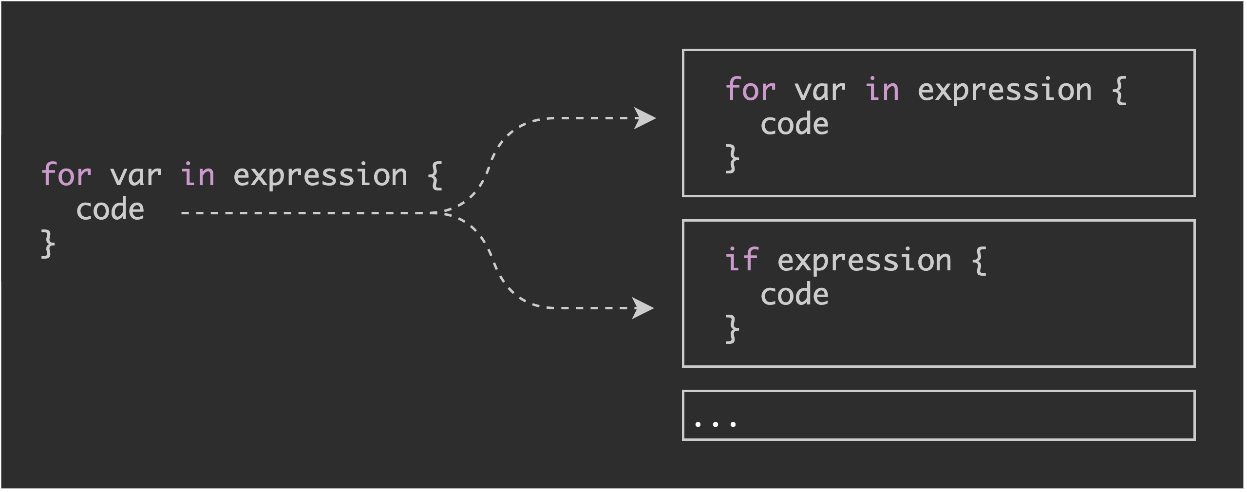 Figure 1: Nested expressions can expand inside code blocks. Parsing converts nested expressions into tree data structures.