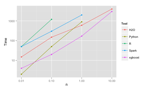Benchmark Performance of XGBoost (source)